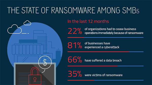 Ransomware report on small- and medium-sized businesses.