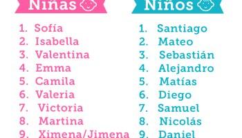 Los Nombres De Bebés Latinos Más Populares De 2015 Y Predicciones