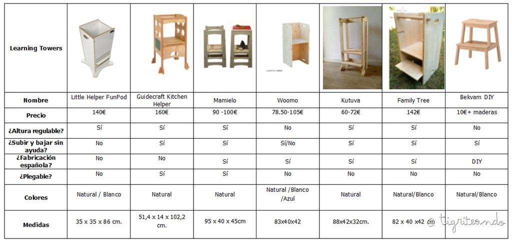 http://tigriteando.com/torres-de-aprendizaje-y-taburetes-cocina-ninos/