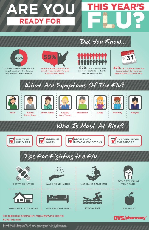 Have You Gotten Your Flu Vaccine?