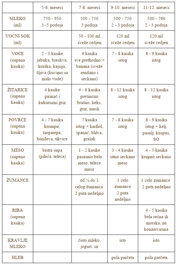 tabela ishrane
