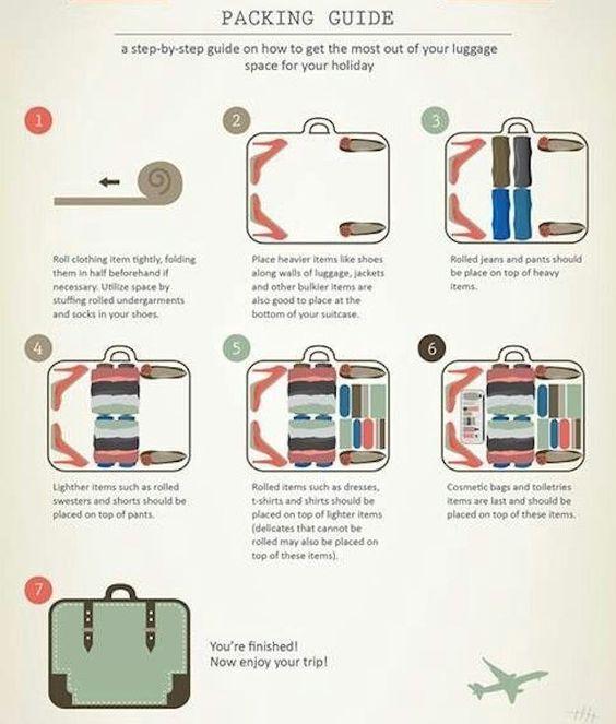 indeling van je koffer