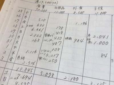 予算が守れる家計簿のつけ方。使ったお金の見える化で予算を意識生活