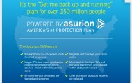 Protect Your Frequently Used Gadgets and Technology This Holiday Season with Asurion