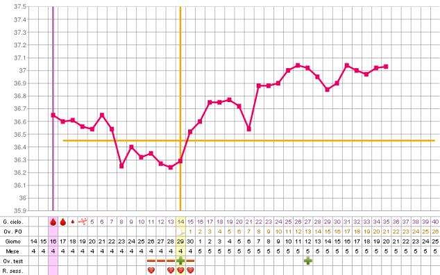 temperatura basale grafico bifasico