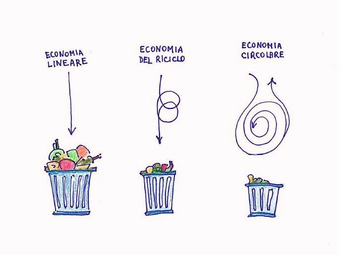 come ridurre i rifiuti senza troppi problemi