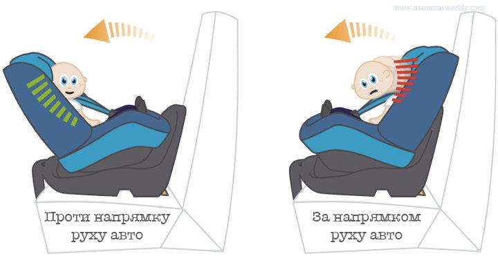 положення малюка по відношенню до напрямку руху авто