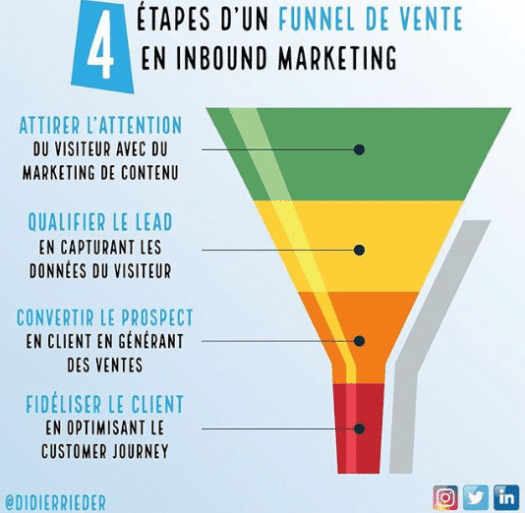 infographie, tunnel, vente, inbound, marketing