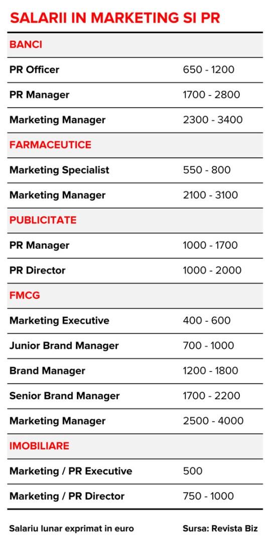 salarii-relatii-publice-marketing