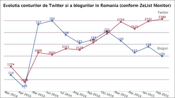 twitter-vs-bloguri