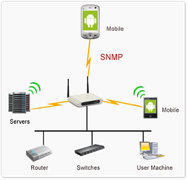 Free SNMP MIB Browser Android Tool  ManageEngine Free Tools