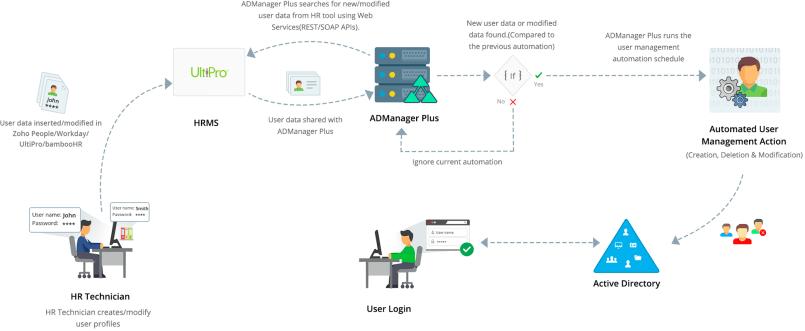 Processo de integração de diretório ativo Ultipro