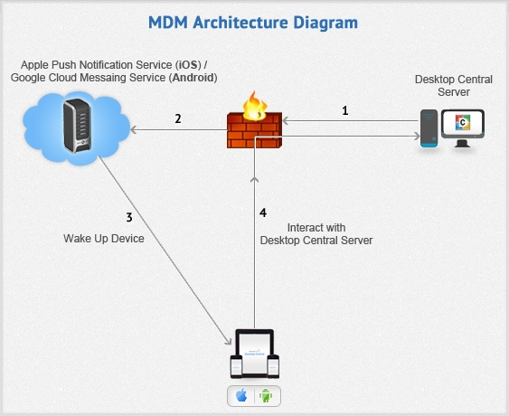 Mdm Security Policy