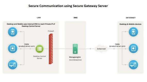 Arquitetura de servidor de gateway seguro do Desktop Central