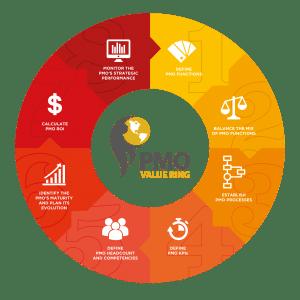 PMO Value Ring Methodology