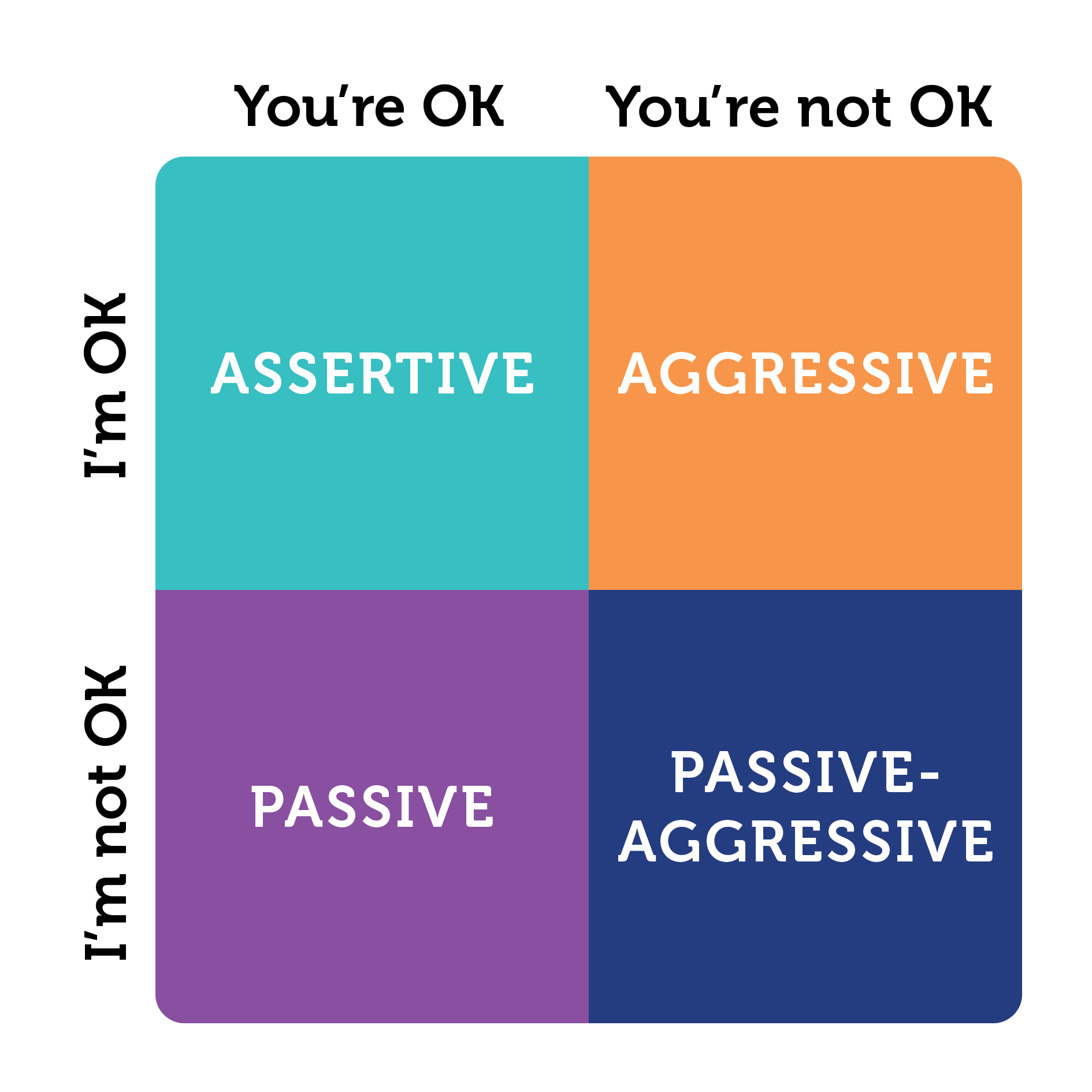 I M Ok You Re Ok Assertiveness At Work Explained