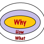 Golden Circle Model | Simon Sinek