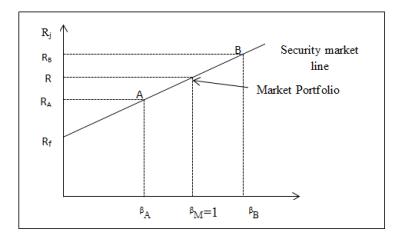 Graph of SML