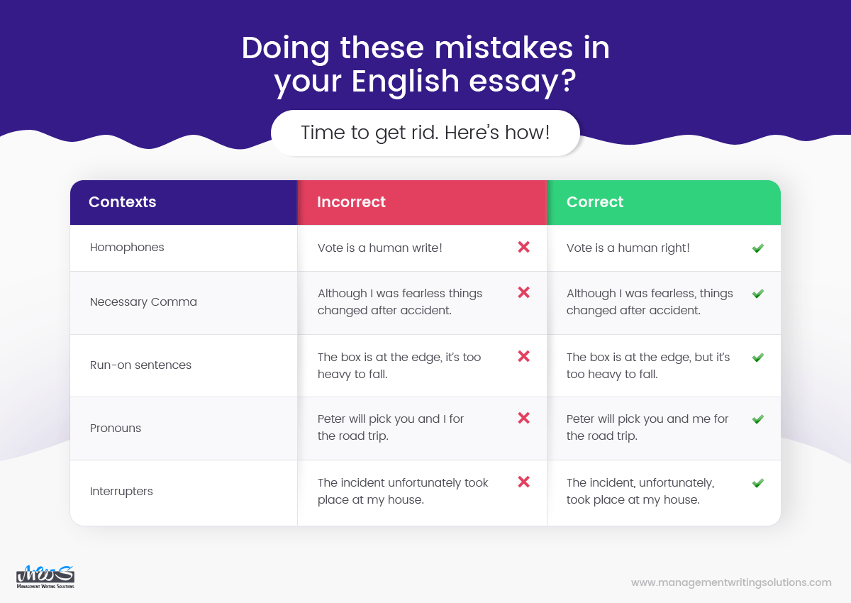 9 Common Mistakes In English Essays Check In Grammarly