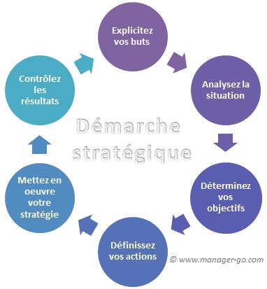 TPE - PME : concevoir une stratégie