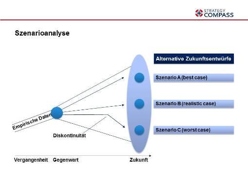 Darstellung einer Szenarioanalyse (Quelle: Manager Wiki)