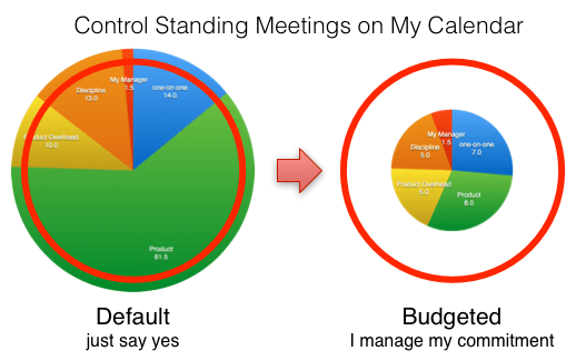 I Can't Accept Every Meeting