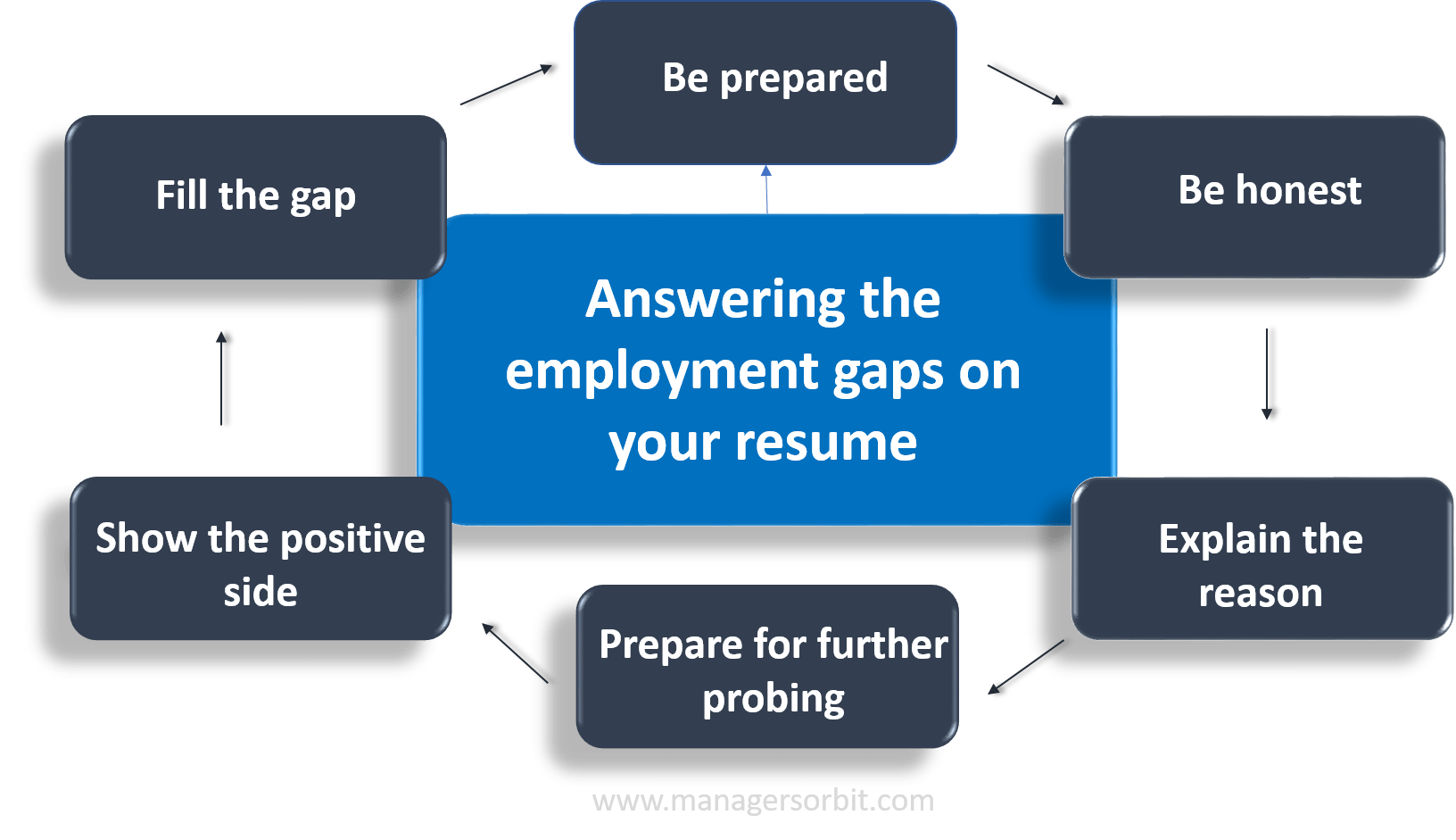 Employment gaps in your resume explain in 6 easy steps