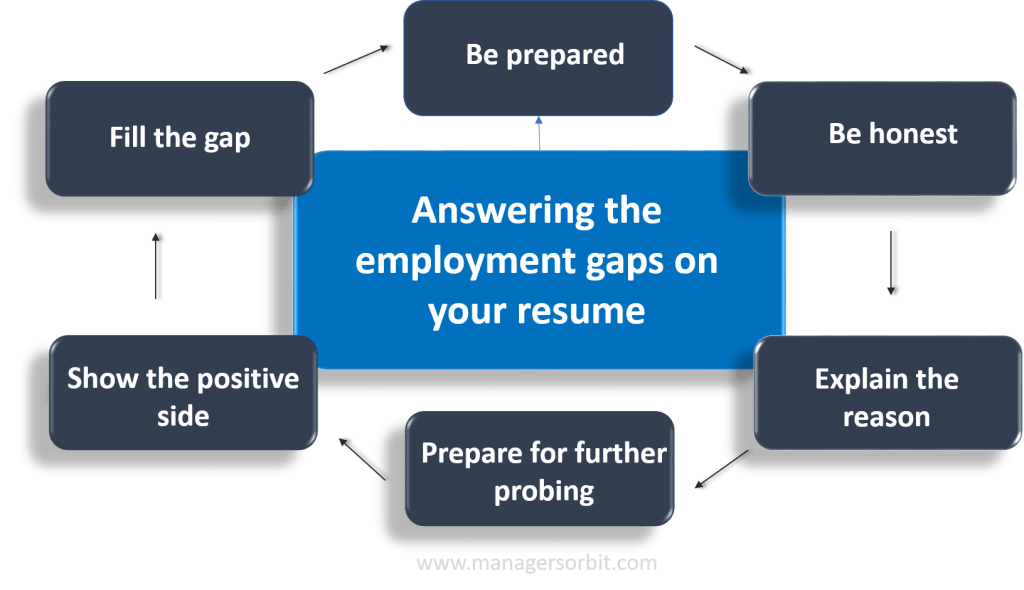 Employment gaps in your resume- explain in 6 easy steps