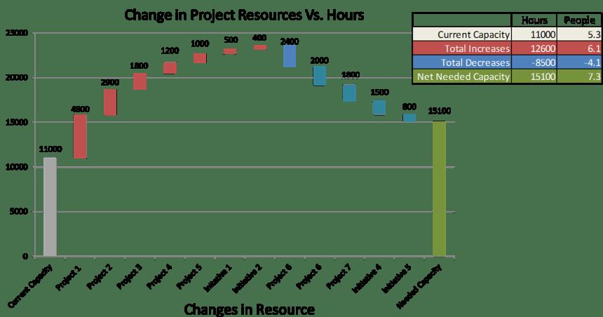 Bridging Resource Estimate