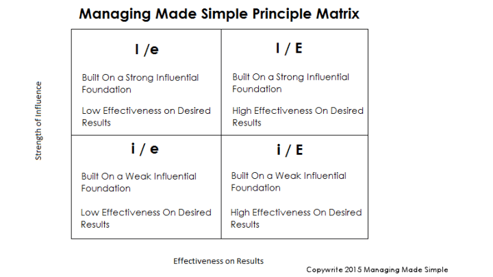 MMS - Principle  Matrix2