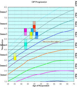 CIP progression chart showing Modes, Stratum and growth trajectories