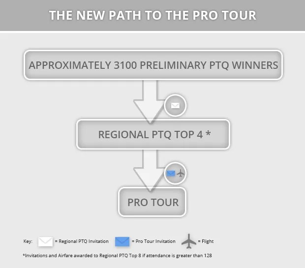 The new (slightly longer) path to the Pro Tour and what it means for you
