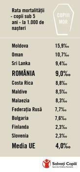 Infografic Salvati Copiii - Global - mortalitate