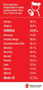 Infografic Salvati Copiii - Global - nasteri