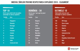 Infografic Salvati Copiii - Romania
