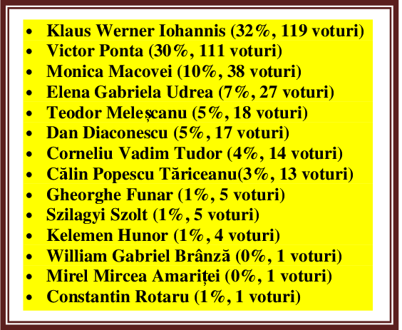 prezidențiale_sondaj_mangalia