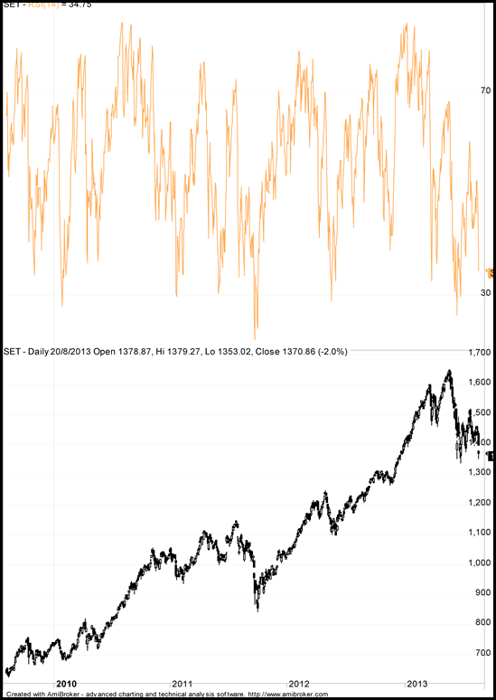 SET and RSI Correlation