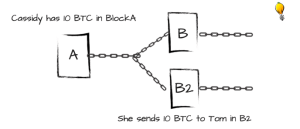 Orphaned Block explained