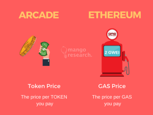 Ethereum Gas Price vs Gas Limit Analogy Infographic