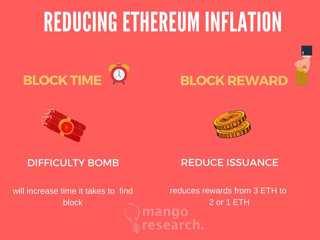Ethereum-issuance-rate