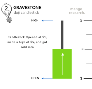 Gravestone Doji getting sold into