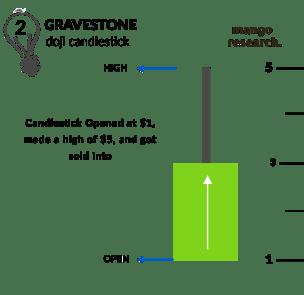 Gravestone Doji getting sold into