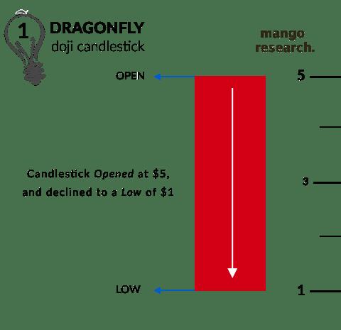 Phase 1 of a Dragonfly Doji