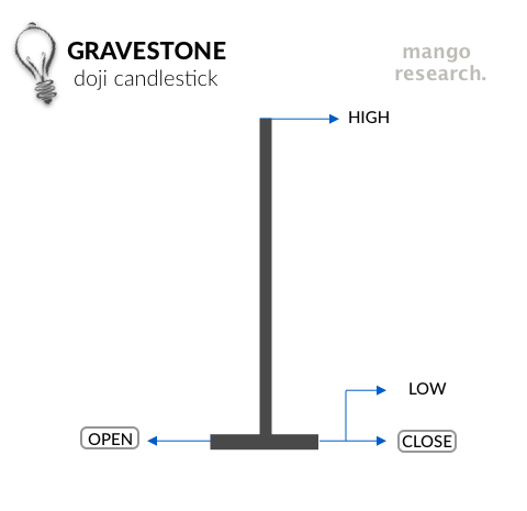 Gravestone Doji - Candlestick Open, Close, High, Low