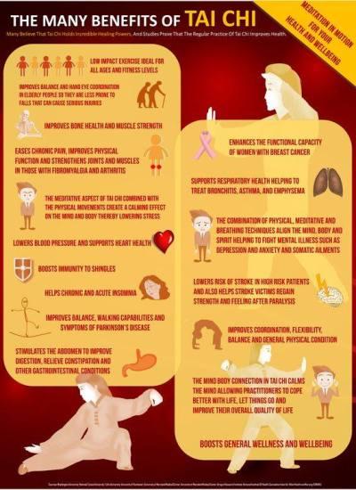 Alcuni benefici del Tai Chi Chuan