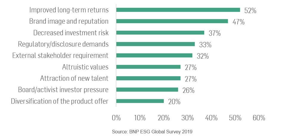 Figure 2: Drivers Behind ESG Integration in Investment Strategies