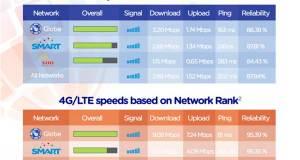 Globe, Smart, Sun Cellular 3G 4G LTE Speed, Ping, Reliability