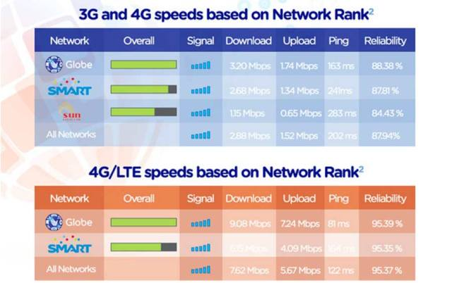 Globe, Smart, Sun Cellular 3G 4G LTE Speed, Ping, Reliability