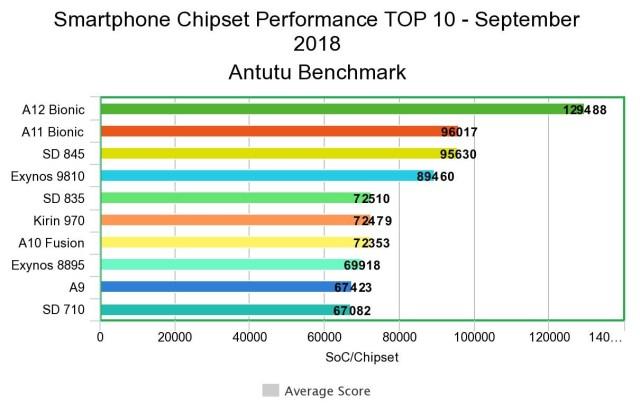 Top-10-AnTuTu-Chipset-Ranking-2018