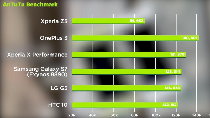Sony Xperia X Performance vs Xperia Z5 Review - Upgrade or not?